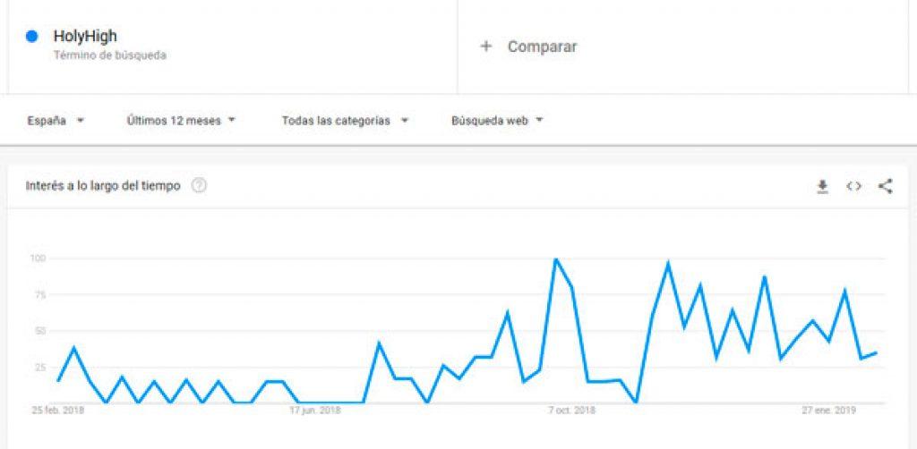 HolyHigh-Yuanguo2-estadisticas-de-compra-google-trends