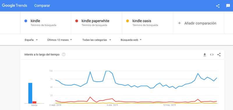 kindle-estadisticas-de-compra-google-trends-2019