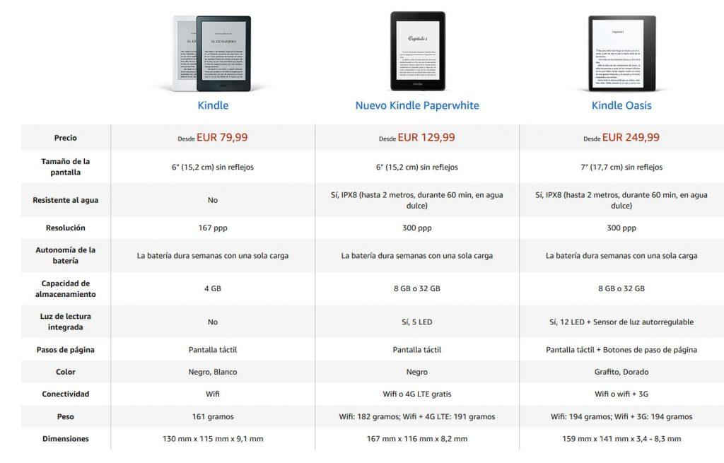 Comparación de los modelos de libro electronico Kinle