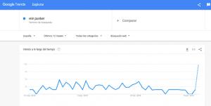vtin-punker-estadisticas-de-compra-y-venta-en-google-trends