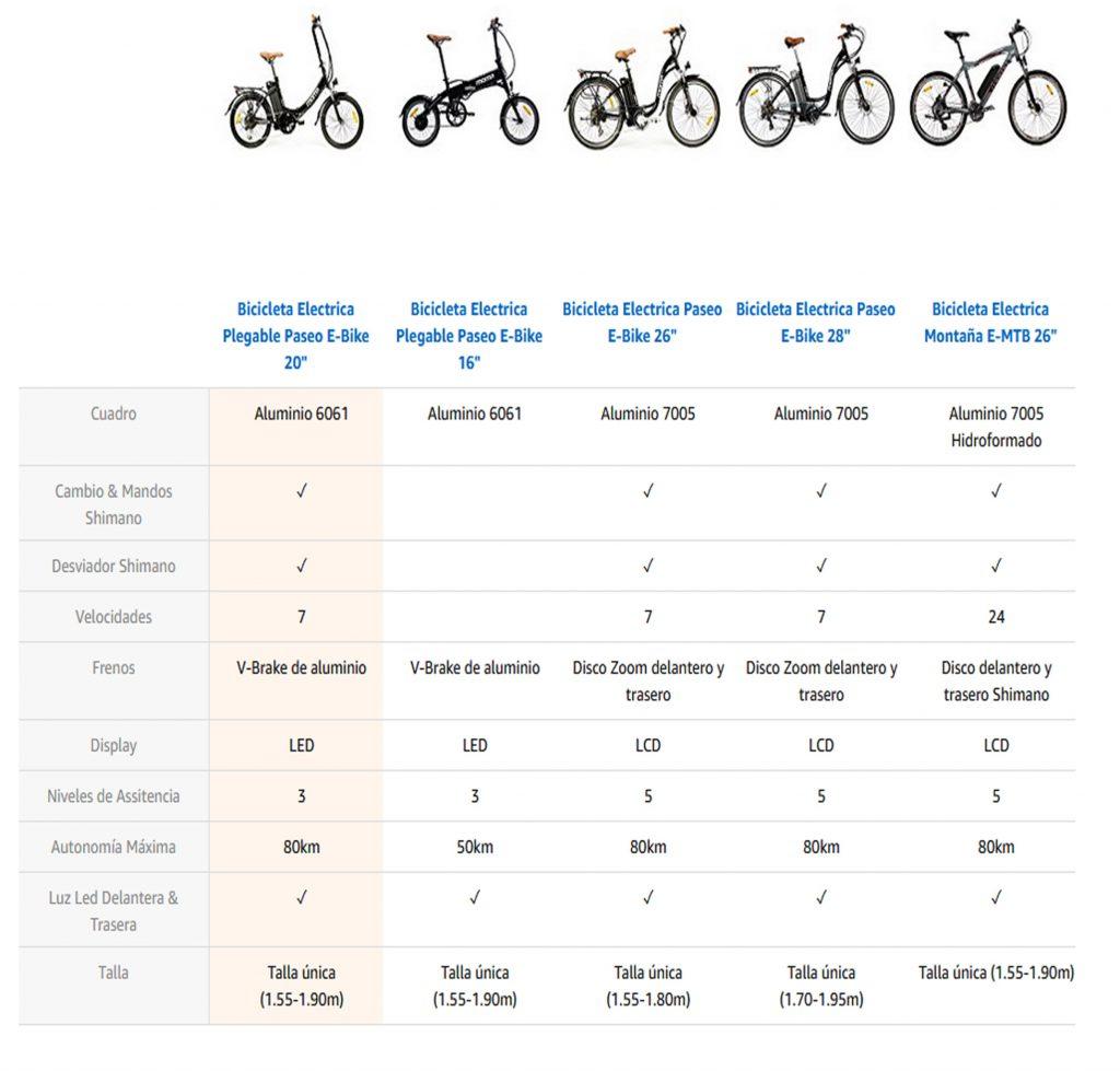 comparativa bicicletas Moma eléctricas plegables