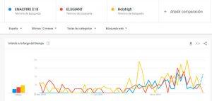estadisticas-de-compra-de-ENACFIRE-E18-v-holihight-vs-elegiant-google-trends