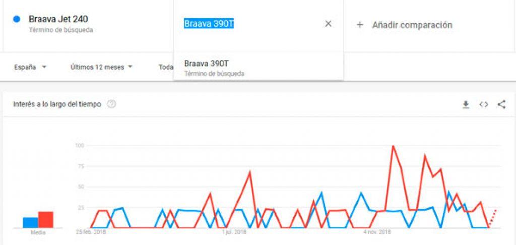 braava-jet-240-versus-Braava-390T-estadisticas-de-compra-google-trends