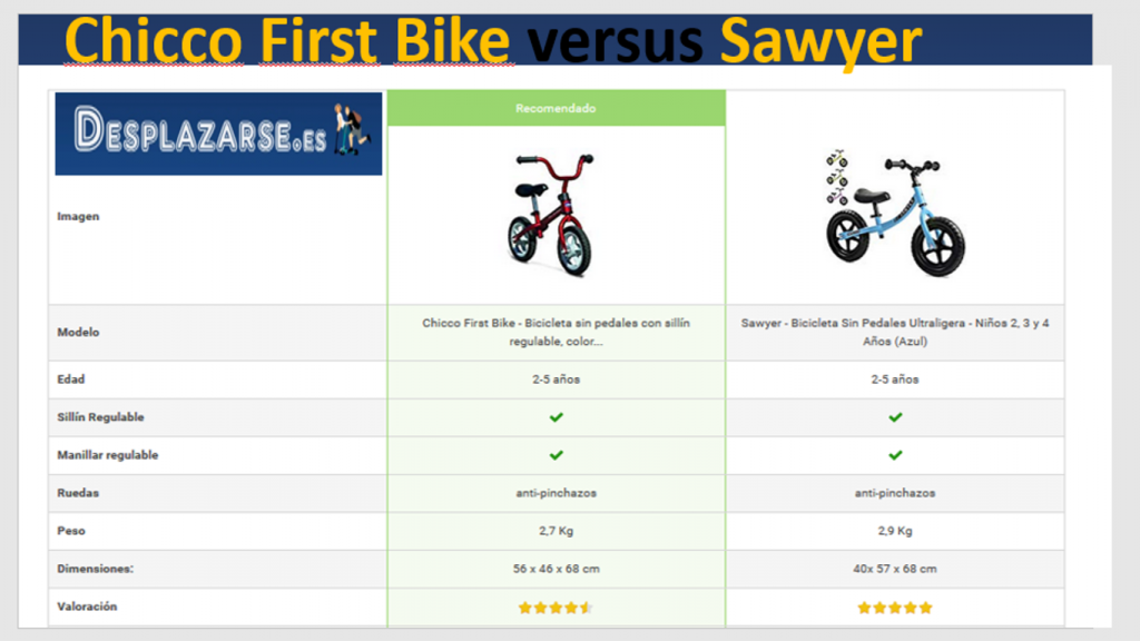 comparativa-Chicco-First-Bike