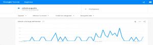 robots-de-juguete-educativos-en-google-trends