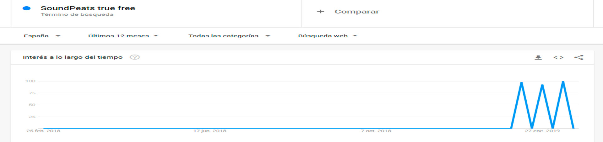 SoundPeats-true-free-estadisticas-de-compra-google-trends
